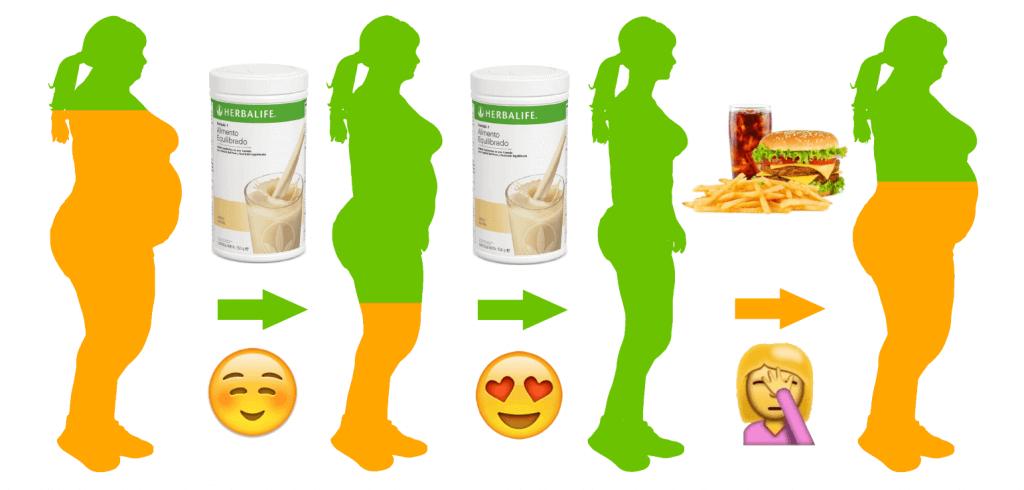 Como funciona el proceso de perdida de peso herbalife